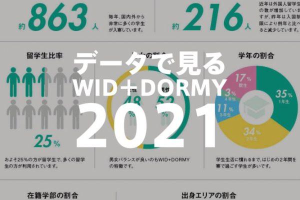 【2021最新版】データでみるWID+DORMY
